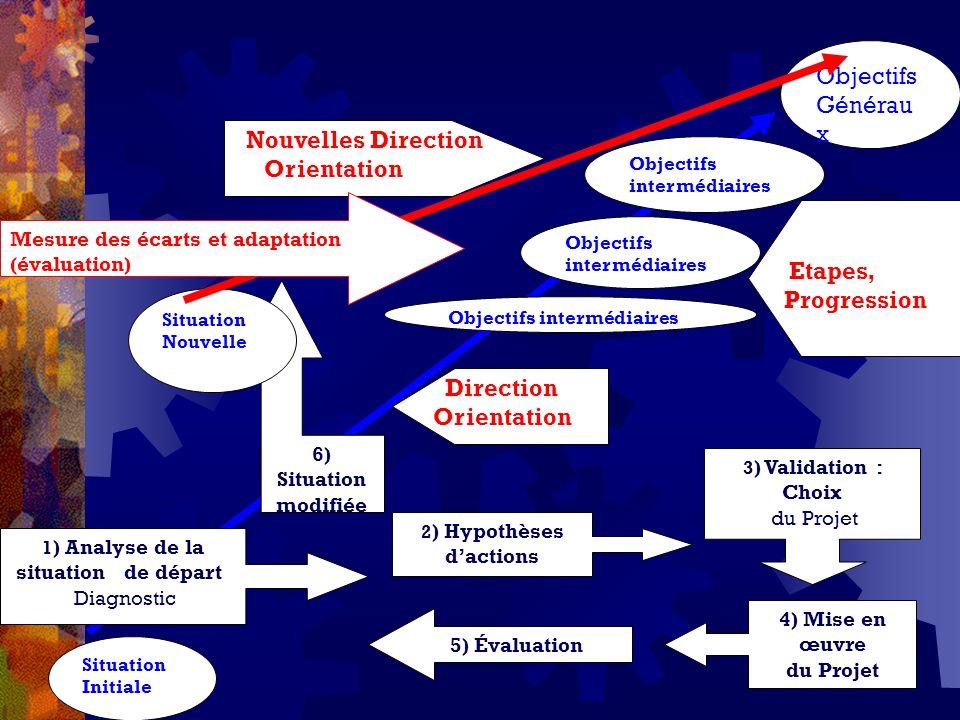 Situation Initiale Objectifs Générau x Direction Orientation Objectifs intermédiaires Etapes, Progression 1 ) Analyse de la situation de départ Diagno