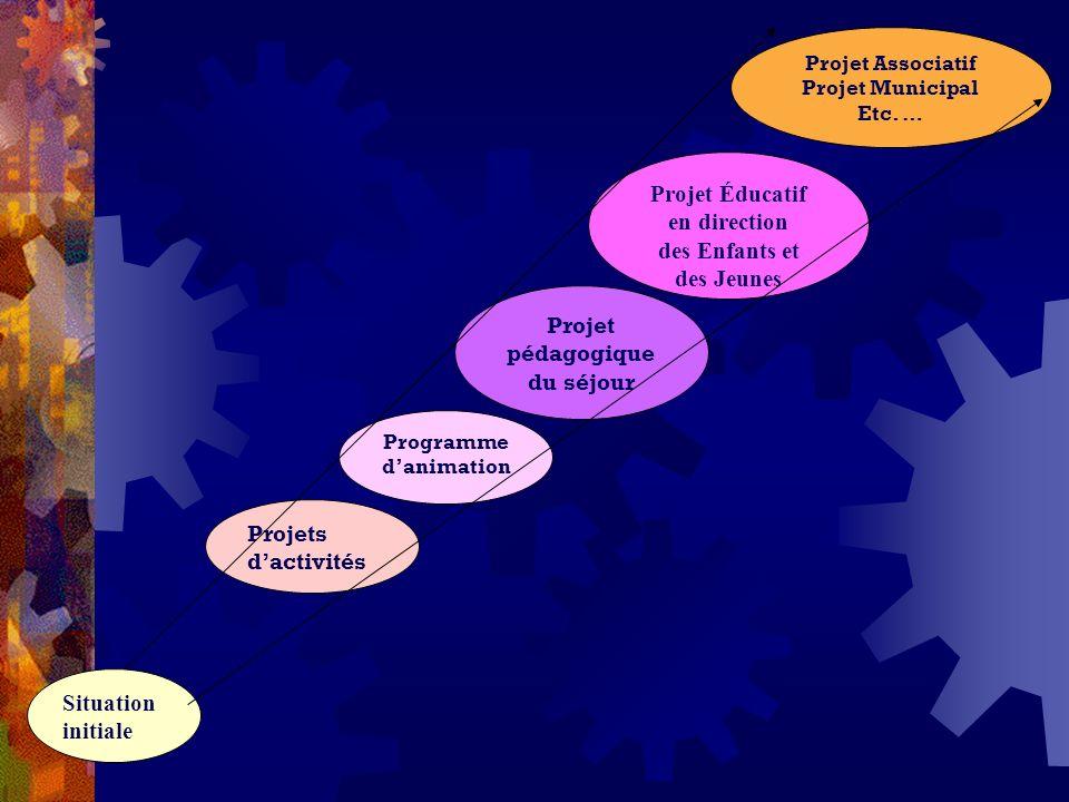 Situation Initiale Objectifs Générau x Direction Orientations Objectifs intermédiaires Etapes, Progression 1 ) Analyse de la situation de départ Diagnostic 2 ) Hypothèses dactions 3 ) Validation : Choix du Projet 4) Mise en œuvre du Projet 5) Évaluation 6) Situation modifiée Situation Initiale