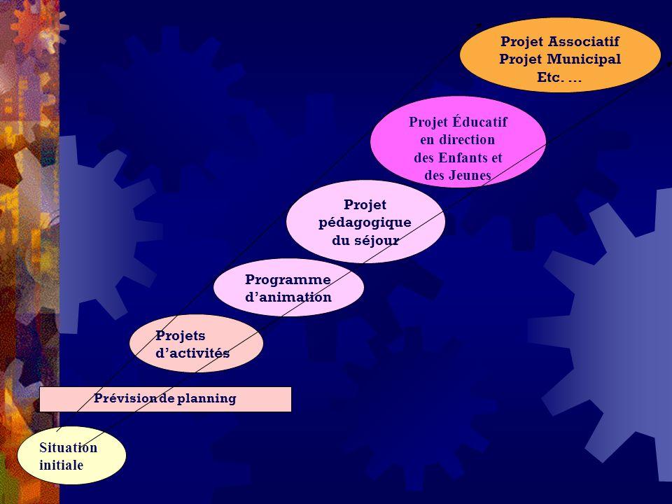 Projets dactivités Programme danimation Projet Associatif Projet Municipal Etc. … Projet Éducatif en direction des Enfants et des Jeunes Projet pédago