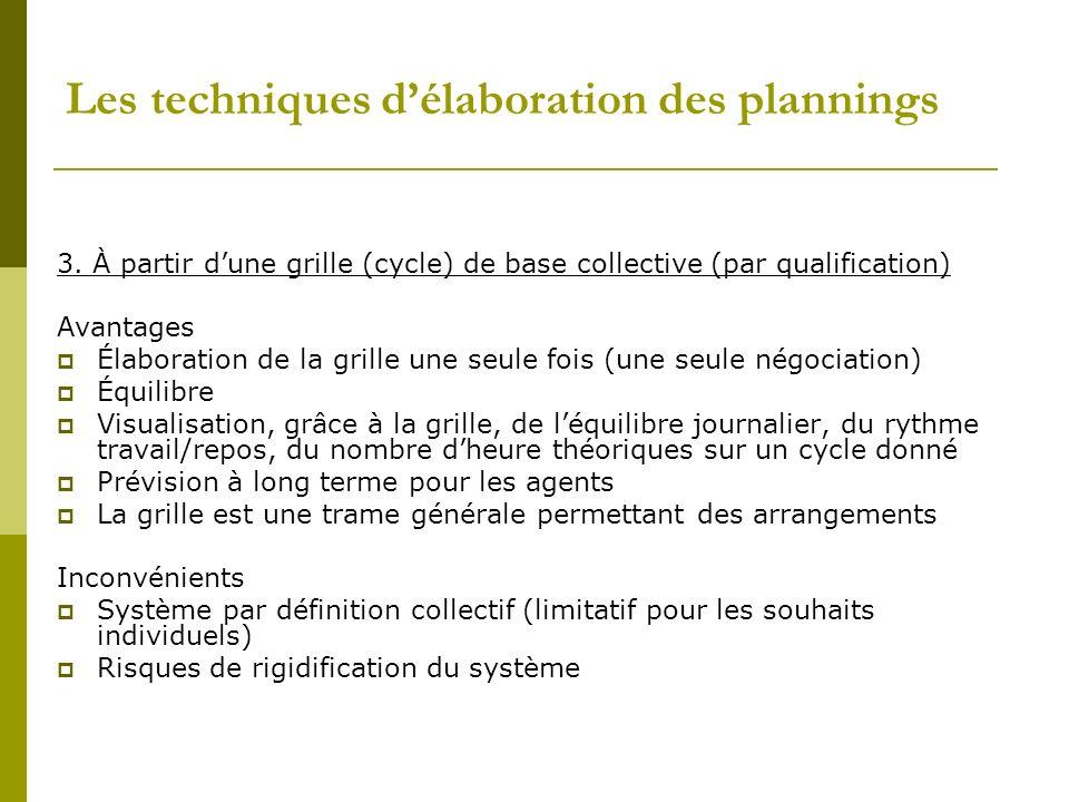 Les techniques délaboration des plannings 3. À partir dune grille (cycle) de base collective (par qualification) Avantages Élaboration de la grille un