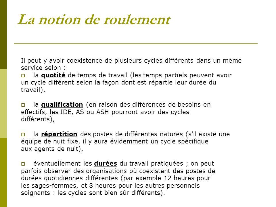 La notion de roulement Il peut y avoir coexistence de plusieurs cycles différents dans un même service selon : la quotité de temps de travail (les tem