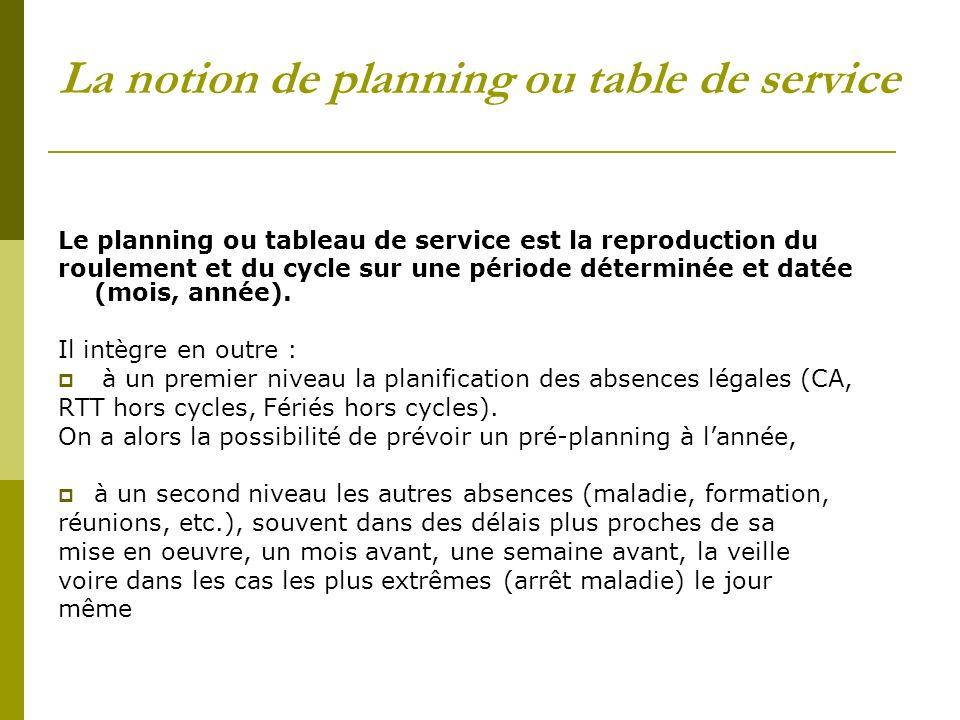 La notion de planning ou table de service Le planning ou tableau de service est la reproduction du roulement et du cycle sur une période déterminée et