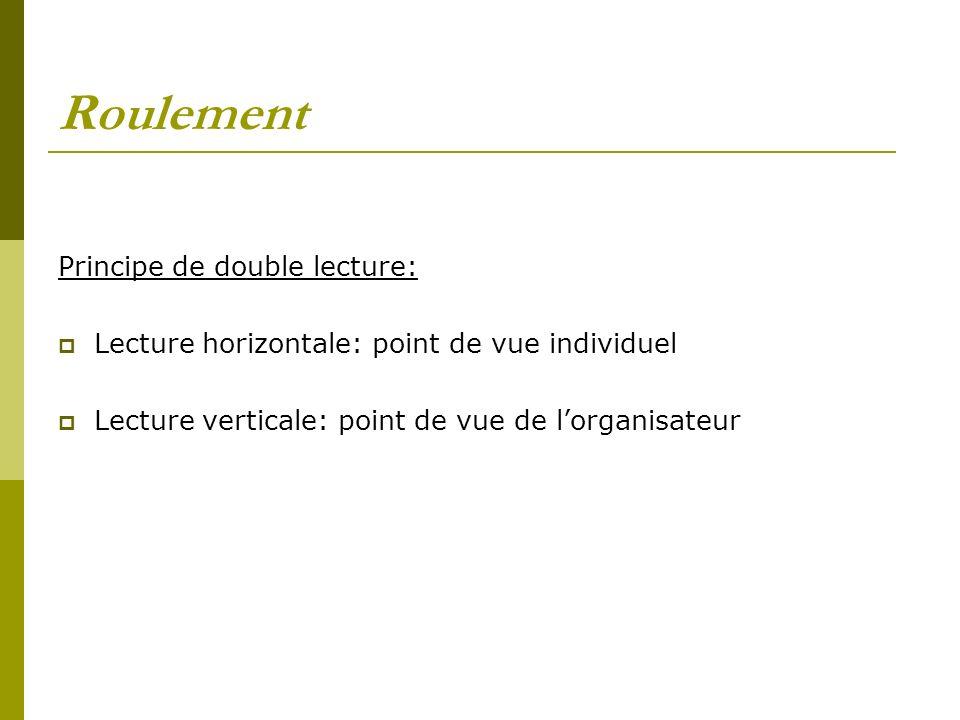 Roulement Principe de double lecture: Lecture horizontale: point de vue individuel Lecture verticale: point de vue de lorganisateur