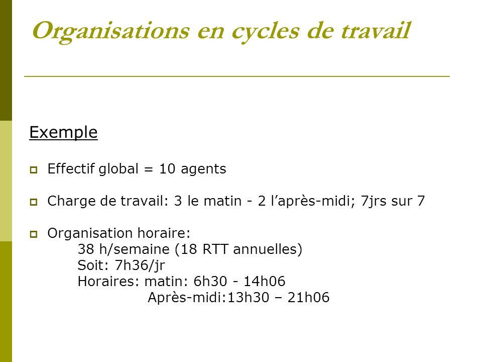 Organisations en cycles de travail Exemple Effectif global = 10 agents Charge de travail: 3 le matin - 2 laprès-midi; 7jrs sur 7 Organisation horaire: