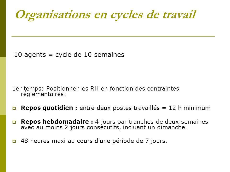 Organisations en cycles de travail 10 agents = cycle de 10 semaines 1er temps: Positionner les RH en fonction des contraintes réglementaires: Repos qu