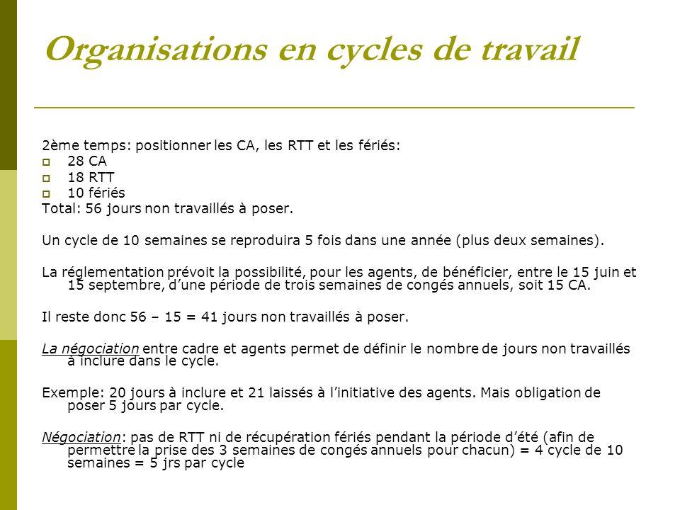Organisations en cycles de travail 2ème temps: positionner les CA, les RTT et les fériés: 28 CA 18 RTT 10 fériés Total: 56 jours non travaillés à pose