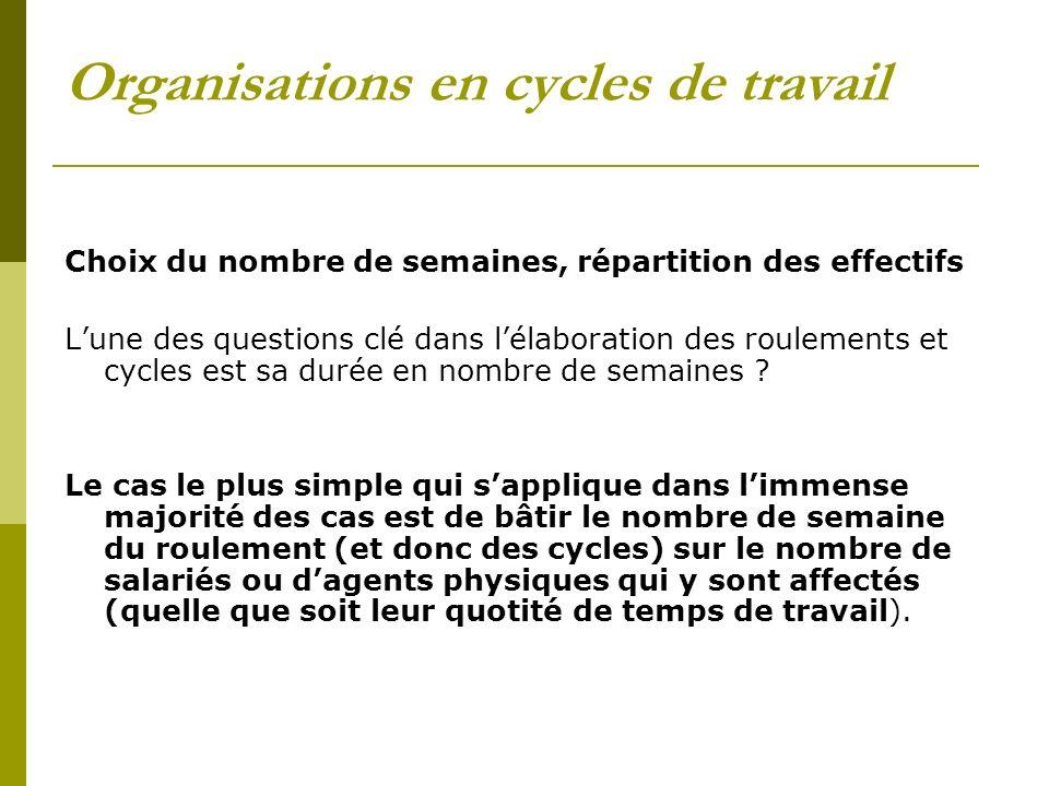 Organisations en cycles de travail Choix du nombre de semaines, répartition des effectifs Lune des questions clé dans lélaboration des roulements et c