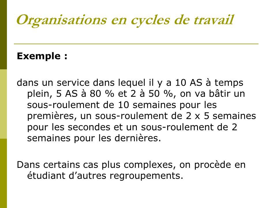 Organisations en cycles de travail Exemple : dans un service dans lequel il y a 10 AS à temps plein, 5 AS à 80 % et 2 à 50 %, on va bâtir un sous-roul