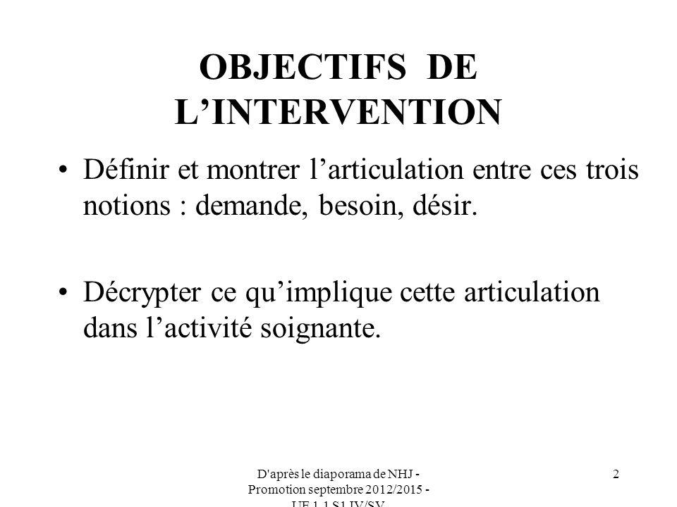 D après le diaporama de NHJ - Promotion septembre 2012/2015 - UE 1.1 S1 IV/SV 2 OBJECTIFS DE LINTERVENTION Définir et montrer larticulation entre ces trois notions : demande, besoin, désir.