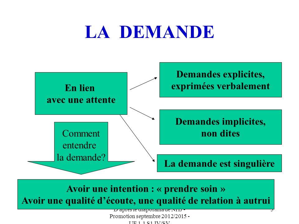 D après le diaporama de NHJ - Promotion septembre 2012/2015 - UE 1.1 S1 IV/SV 3 LA DEMANDE En lien avec une attente Demandes explicites, exprimées verbalement Demandes implicites, non dites Comment entendre la demande.