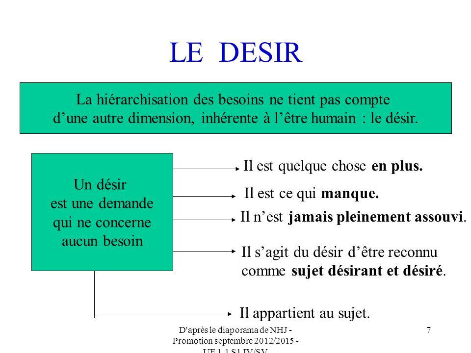 D après le diaporama de NHJ - Promotion septembre 2012/2015 - UE 1.1 S1 IV/SV 7 LE DESIR La hiérarchisation des besoins ne tient pas compte dune autre dimension, inhérente à lêtre humain : le désir.