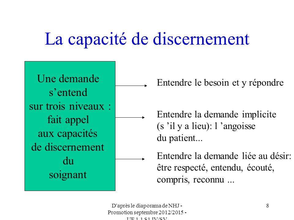 D après le diaporama de NHJ - Promotion septembre 2012/2015 - UE 1.1 S1 IV/SV 8 La capacité de discernement Une demande sentend sur trois niveaux : fait appel aux capacités de discernement du soignant Entendre le besoin et y répondre Entendre la demande implicite (s il y a lieu): l angoisse du patient...