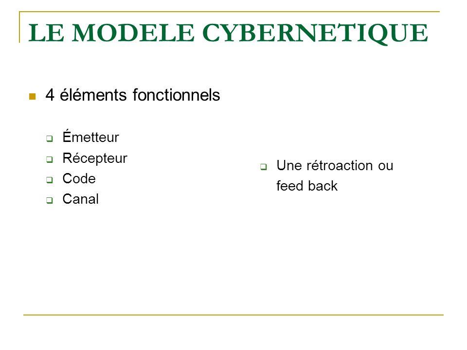LE MODELE CYBERNETIQUE 4 éléments fonctionnels Émetteur Récepteur Code Canal Une rétroaction ou feed back