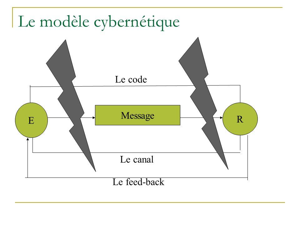 Le modèle cybernétique E Message R Le code Le canal Le feed-back