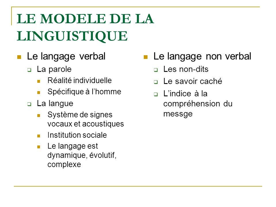 LE MODELE DE LA LINGUISTIQUE Le langage verbal La parole Réalité individuelle Spécifique à lhomme La langue Système de signes vocaux et acoustiques In