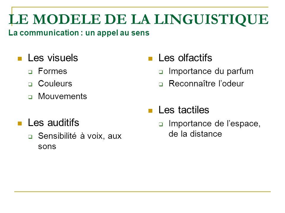 LE MODELE DE LA LINGUISTIQUE La communication : un appel au sens Les visuels Formes Couleurs Mouvements Les auditifs Sensibilité à voix, aux sons Les