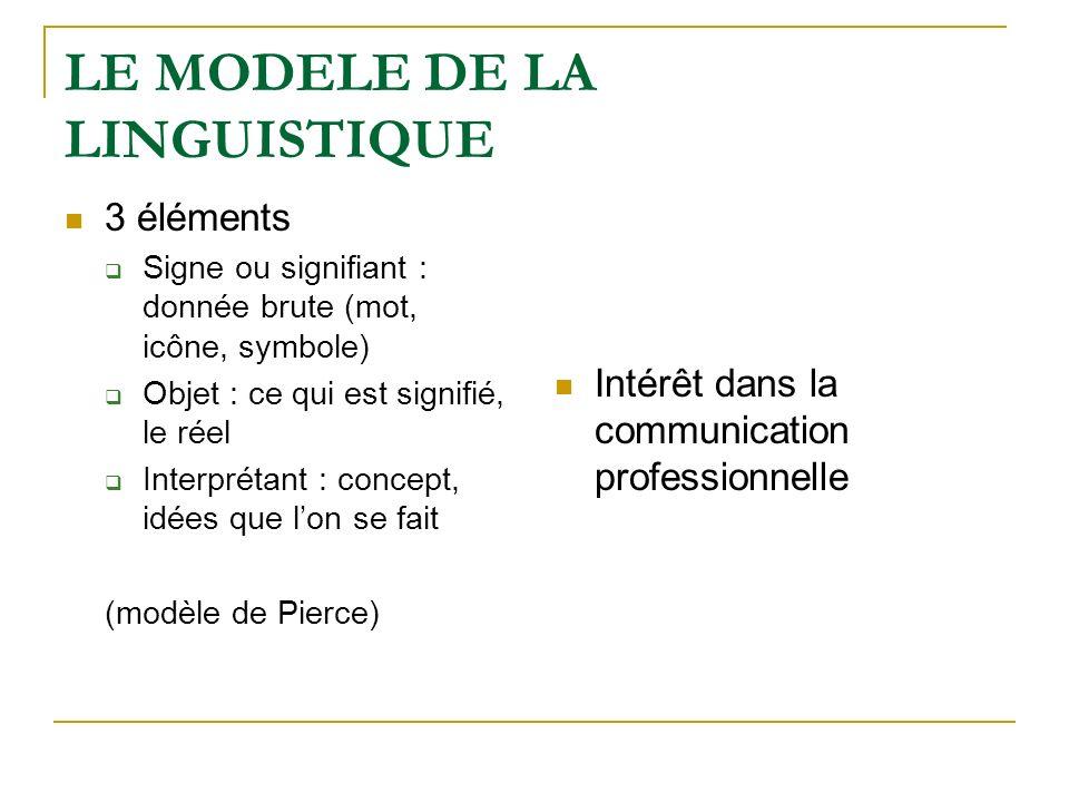 LE MODELE DE LA LINGUISTIQUE 3 éléments Signe ou signifiant : donnée brute (mot, icône, symbole) Objet : ce qui est signifié, le réel Interprétant : c