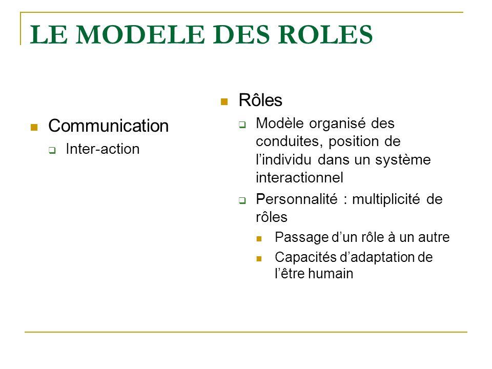 LE MODELE DES ROLES Communication Inter-action Rôles Modèle organisé des conduites, position de lindividu dans un système interactionnel Personnalité