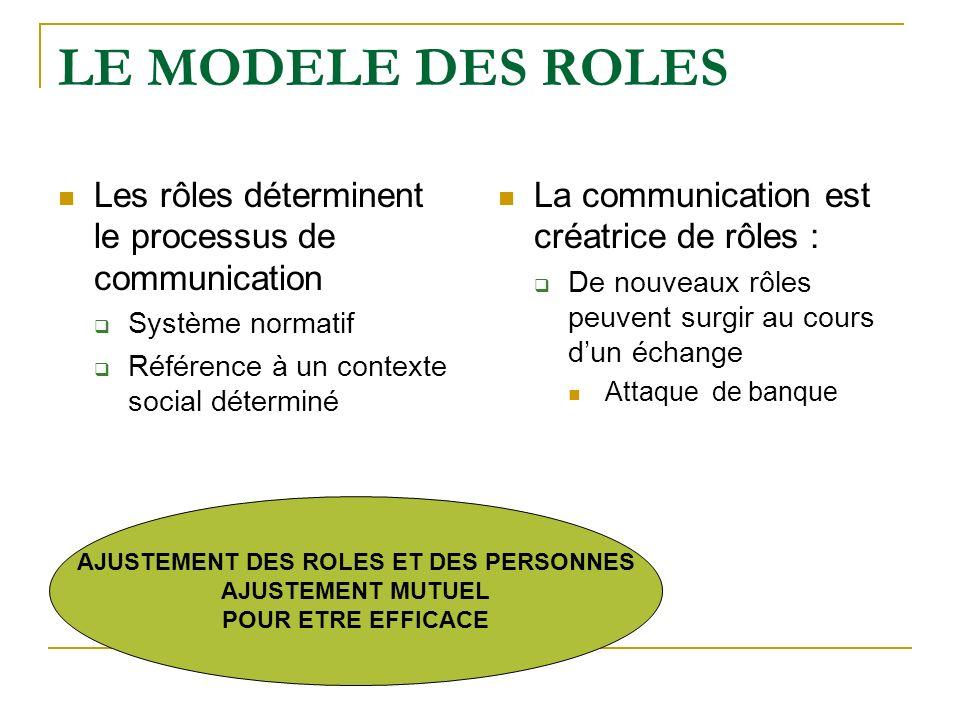LE MODELE DES ROLES Les rôles déterminent le processus de communication Système normatif Référence à un contexte social déterminé La communication est