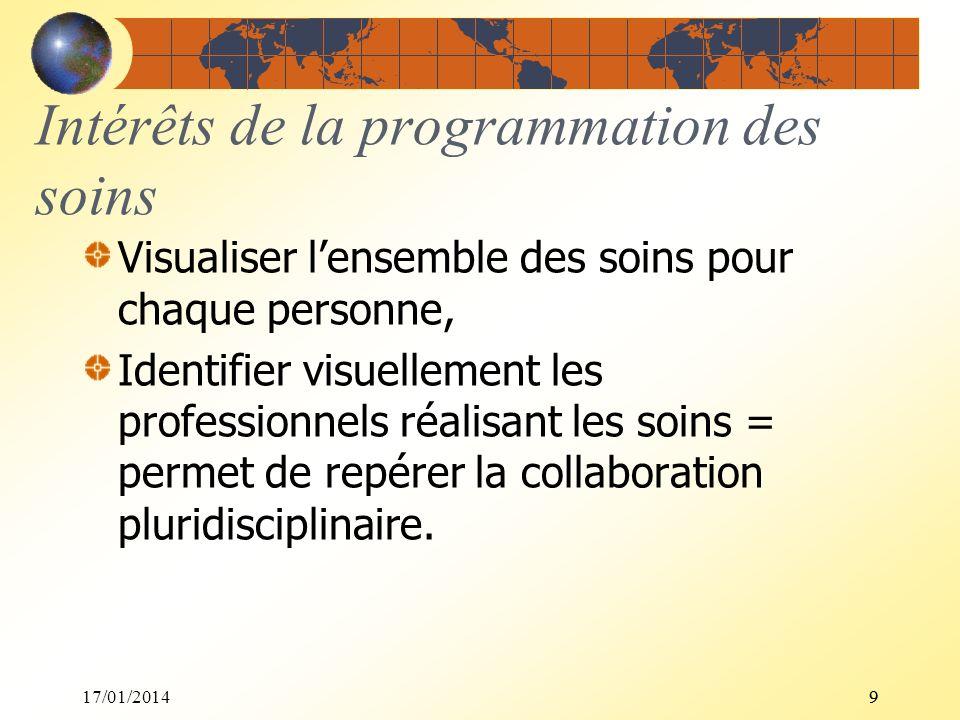 17/01/201499 Intérêts de la programmation des soins Visualiser lensemble des soins pour chaque personne, Identifier visuellement les professionnels ré