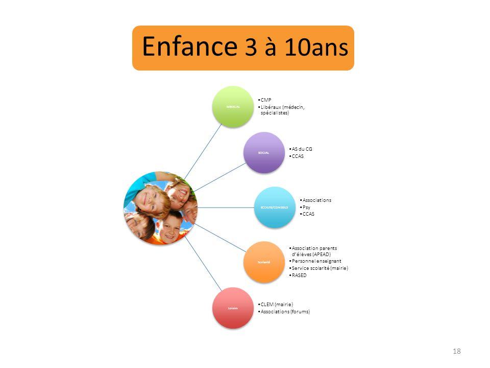 Enfance 3 à 10ans MEDICAL CMP Libéraux (médecin, spécialistes) SOCIAL AS du CG CCAS ECOUTE/CONSEILS Associations Psy CCAS Scolarité Association parent