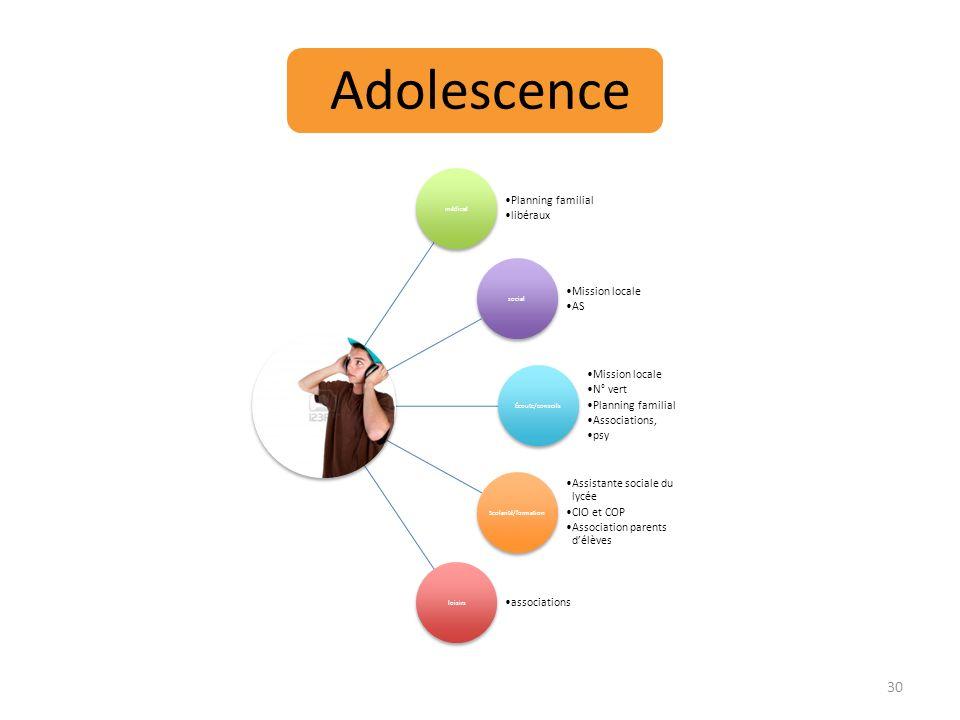 Adolescence médical Planning familial libéraux social Mission locale AS Écoute/conseils Mission locale N° vert Planning familial Associations, psy Sco