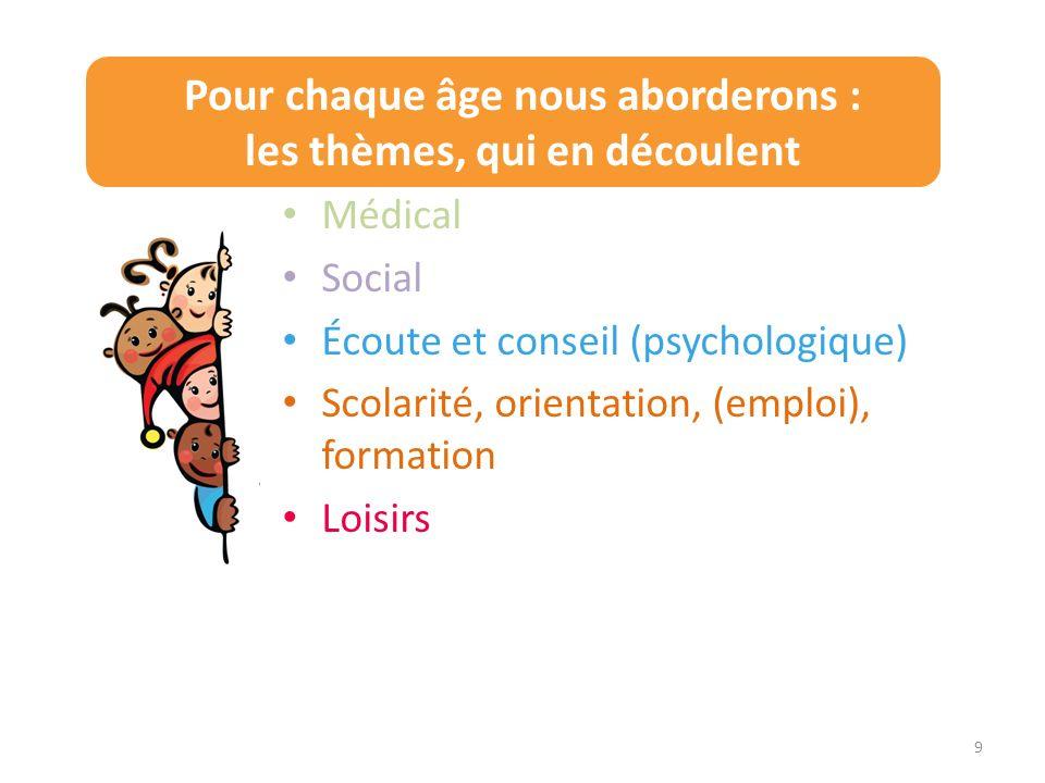 Pour chaque âge nous aborderons : les thèmes, qui en découlent Médical Social Écoute et conseil (psychologique) Scolarité, orientation, (emploi), form