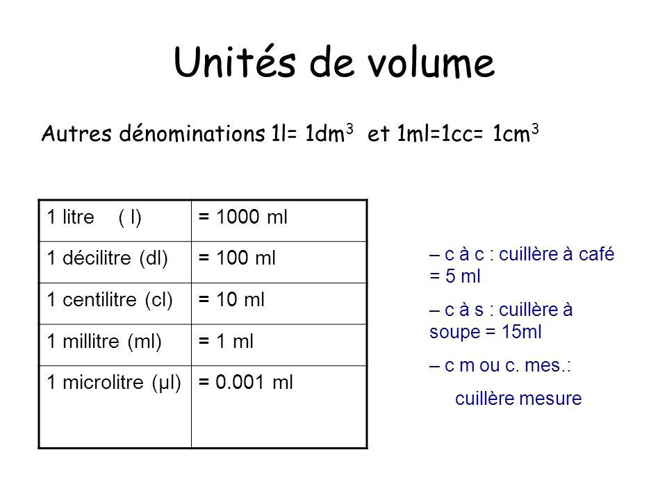 Unités de volume Autres dénominations 1l= 1dm 3 et 1ml=1cc= 1cm 3 1 litre ( l)= 1000 ml 1 décilitre (dl)= 100 ml 1 centilitre (cl)= 10 ml 1 millitre (