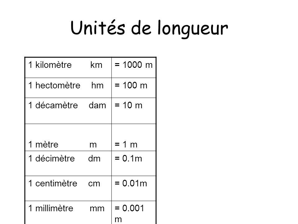 Unités de longueur 1 kilomètre km= 1000 m 1 hectomètre hm= 100 m 1 décamètre dam= 10 m 1 mètre m= 1 m 1 décimètre dm= 0.1m 1 centimètre cm= 0.01m 1 mi