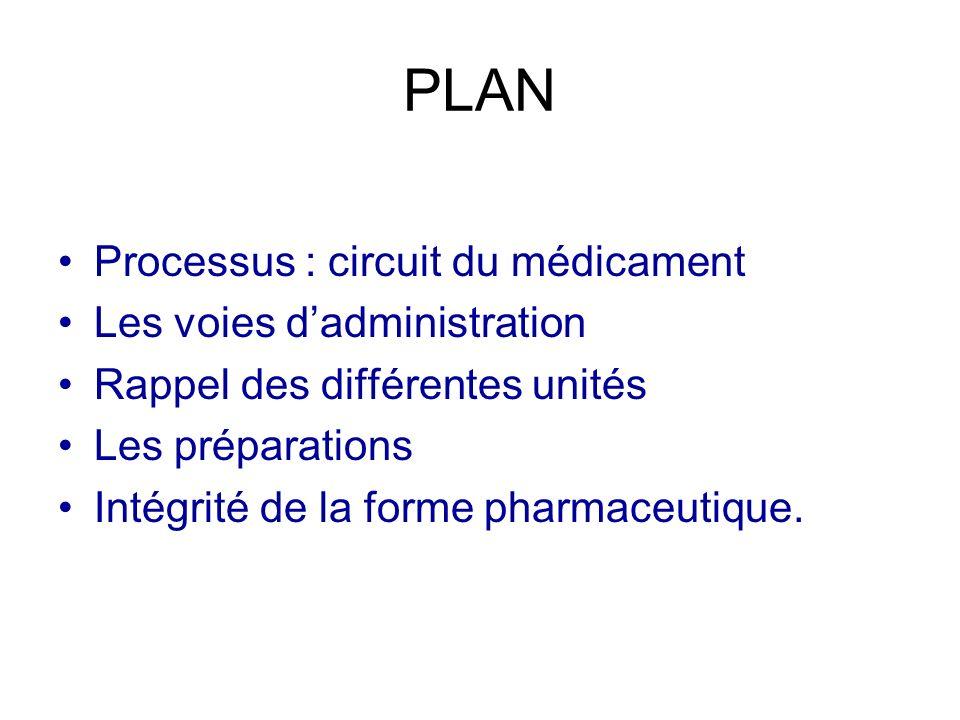 PLAN Processus : circuit du médicament Les voies dadministration Rappel des différentes unités Les préparations Intégrité de la forme pharmaceutique.