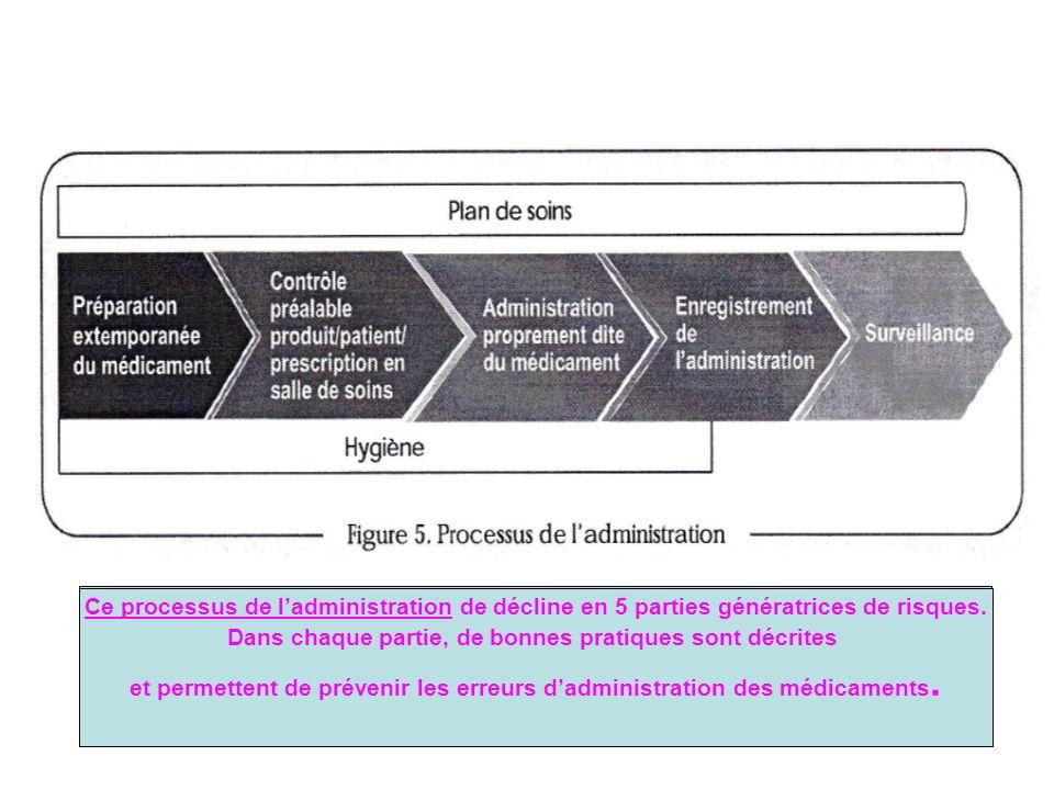 Ce processus de ladministration de décline en 5 parties génératrices de risques. Dans chaque partie, de bonnes pratiques sont décrites et permettent d
