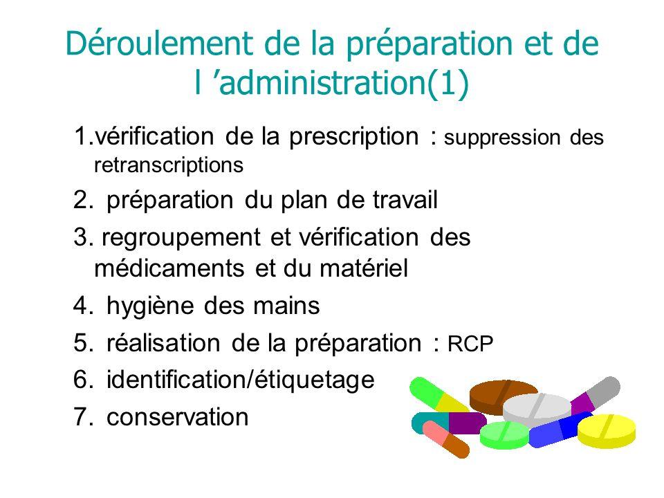 Déroulement de la préparation et de l administration(1) 1.vérification de la prescription : suppression des retranscriptions 2.préparation du plan de