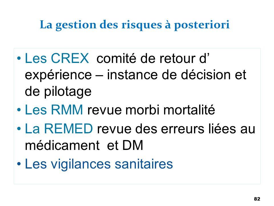 82 La gestion des risques à posteriori Les CREX comité de retour d expérience – instance de décision et de pilotage Les RMM revue morbi mortalité La R