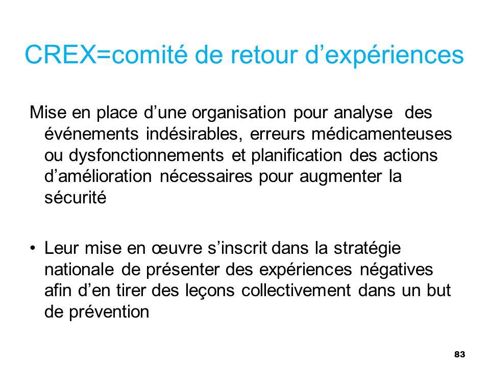 83 CREX=comité de retour dexpériences Mise en place dune organisation pour analyse des événements indésirables, erreurs médicamenteuses ou dysfonction