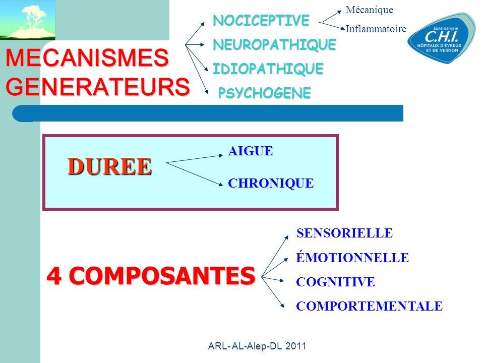 ARL- AL-Alep-DL 2011 34 DUREE NOCICEPTIVENEUROPATHIQUEIDIOPATHIQUE PSYCHOGENE PSYCHOGENE Mécanique Inflammatoire 4 COMPOSANTES SENSORIELLE ÉMOTIONNELLE COGNITIVE COMPORTEMENTALE MECANISMES GENERATEURS AIGUECHRONIQUE