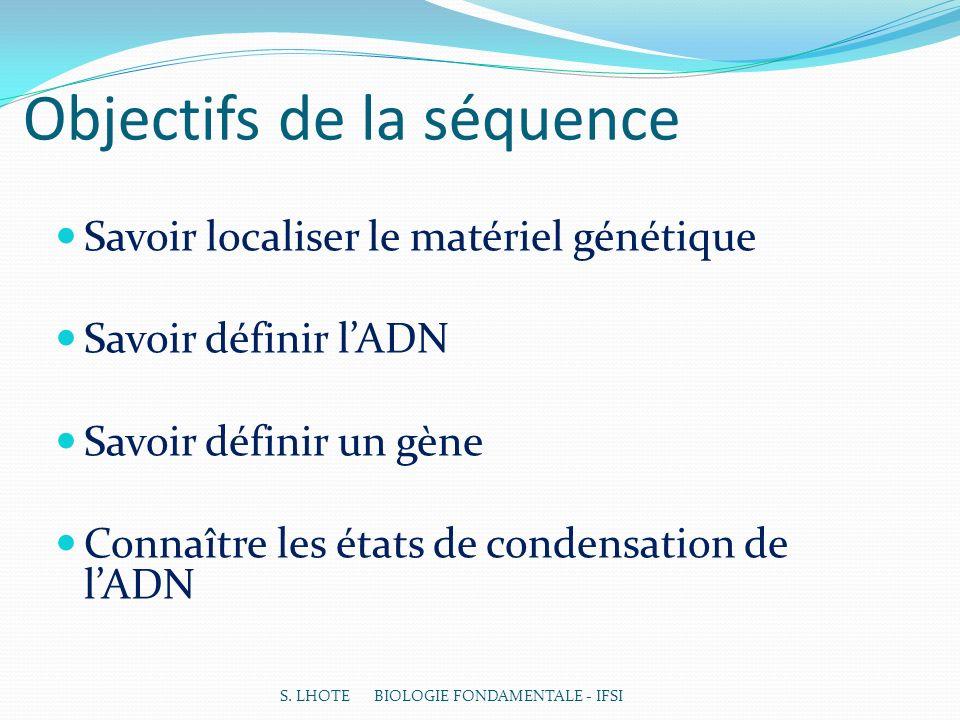 Objectifs de la séquence Savoir localiser le matériel génétique Savoir définir lADN Savoir définir un gène Connaître les états de condensation de lADN S.