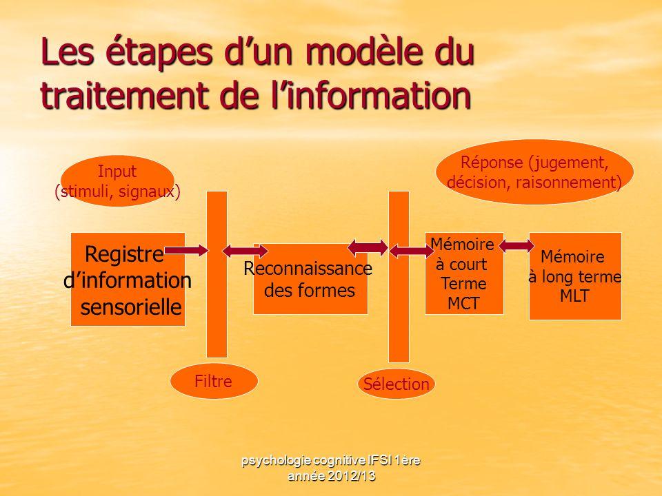psychologie cognitive IFSI 1ère année 2012/13 Les étapes dun modèle du traitement de linformation Registre dinformation sensorielle Reconnaissance des