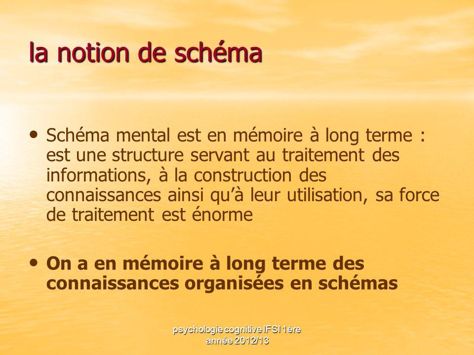 psychologie cognitive IFSI 1ère année 2012/13 la notion de schéma Schéma mental est en mémoire à long terme : est une structure servant au traitement