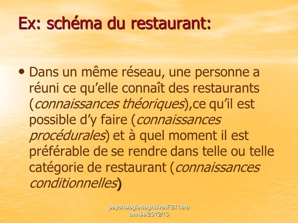 psychologie cognitive IFSI 1ère année 2012/13 Ex: schéma du restaurant: ) Dans un même réseau, une personne a réuni ce quelle connaît des restaurants