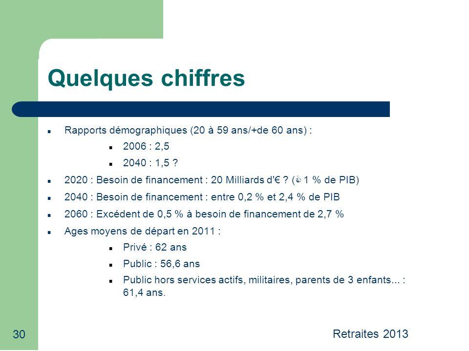 30 Quelques chiffres Rapports démographiques (20 à 59 ans/+de 60 ans) : 2006 : 2,5 2040 : 1,5 .