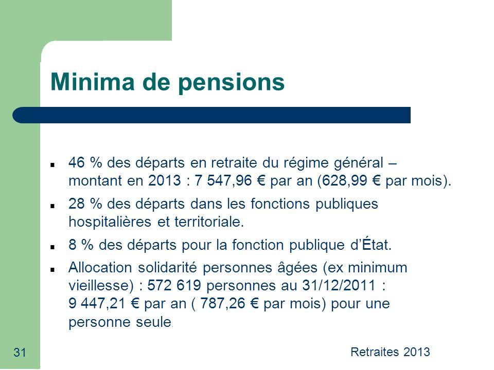 31 Minima de pensions 46 % des départs en retraite du régime général – montant en 2013 : 7 547,96 par an (628,99 par mois).