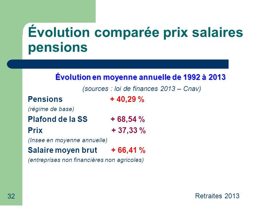 32 Évolution comparée prix salaires pensions Évolution en moyenne annuelle de 1992 à 2013 (sources : loi de finances 2013 – Cnav) Pensions + 40,29 % (régime de base) Plafond de la SS + 68,54 % Prix + 37,33 % (Insee en moyenne annuelle) Salaire moyen brut + 66,41 % (entreprises non financières non agricoles) Retraites 2013
