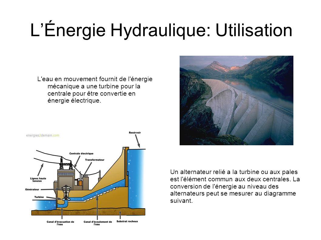 LÉnergie Hydraulique: Utilisation L'eau en mouvement fournit de l'énergie mécanique a une turbine pour la centrale pour être convertie en énergie élec