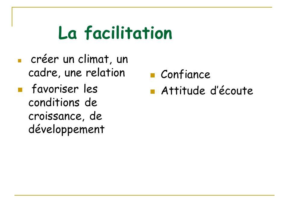 La facilitation créer un climat, un cadre, une relation favoriser les conditions de croissance, de développement Confiance Attitude découte