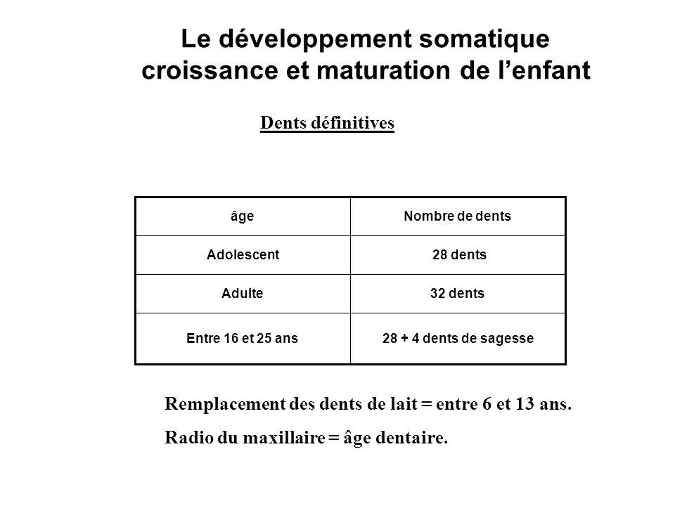 Le développement somatique croissance et maturation de lenfant 28 + 4 dents de sagesseEntre 16 et 25 ans 32 dentsAdulte 28 dentsAdolescent Nombre de d