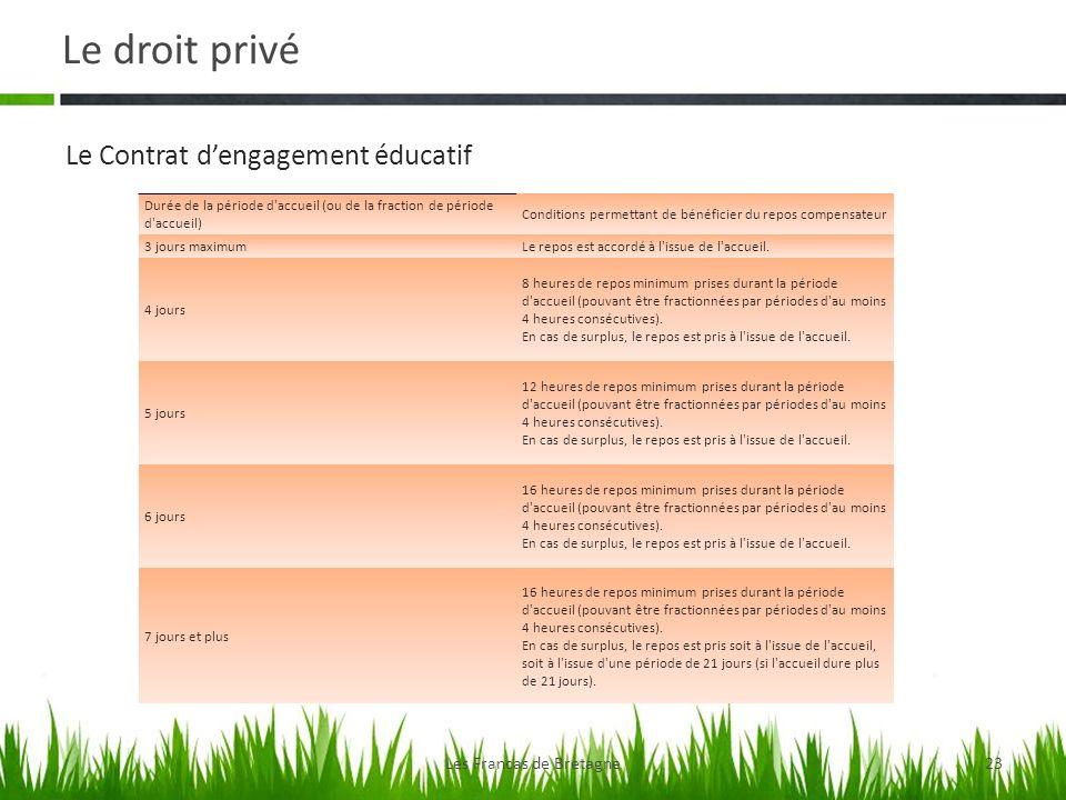 Le droit privé Les Francas de Bretagne23 Le Contrat dengagement éducatif Durée de la période d'accueil (ou de la fraction de période d'accueil) Condit