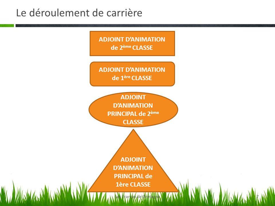 Le déroulement de carrière Les Francas de Bretagne7 ADJOINT DANIMATION de 2 ème CLASSE ADJOINT DANIMATION de 1 ère CLASSE ADJOINT DANIMATION PRINCIPAL