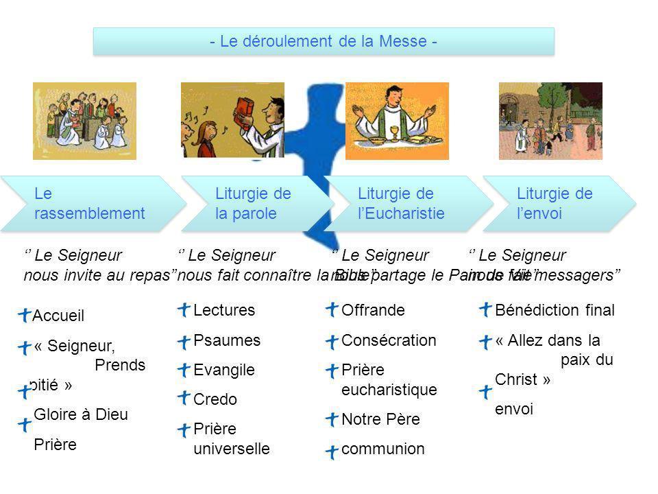 Accueil « Seigneur, Prends pitié » Gloire à Dieu Prière Lectures Psaumes Evangile Credo Prière universelle Offrande Consécration Prière eucharistique