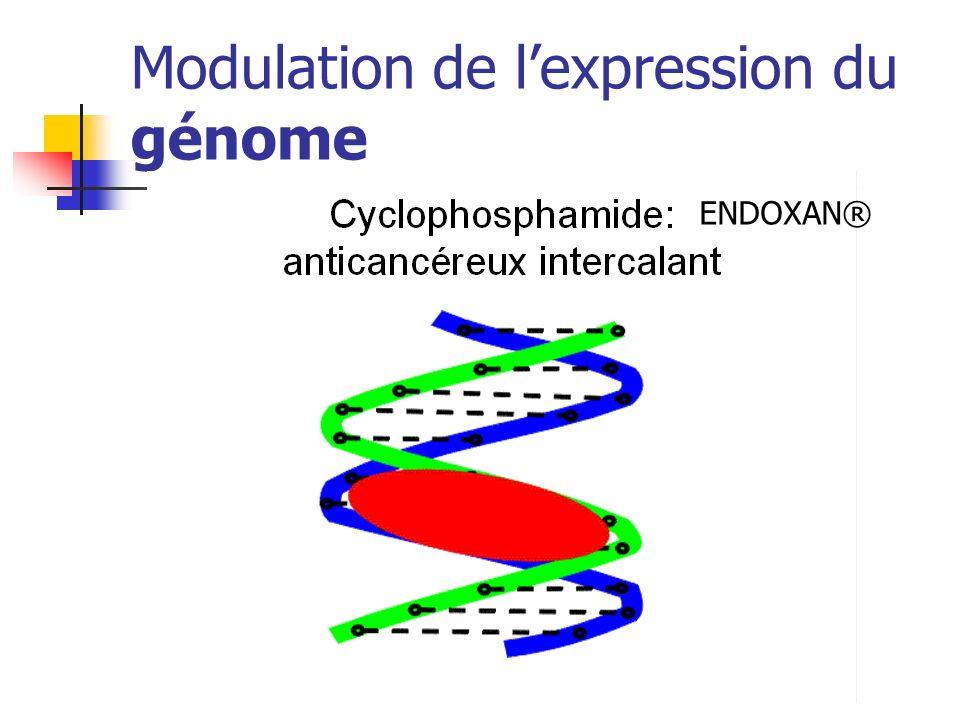 Modulation de lexpression du génome ENDOXAN®