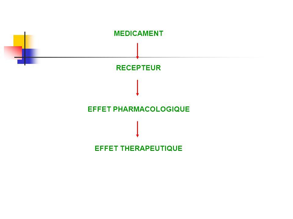 MEDICAMENT RECEPTEUR EFFET PHARMACOLOGIQUE EFFET THERAPEUTIQUE